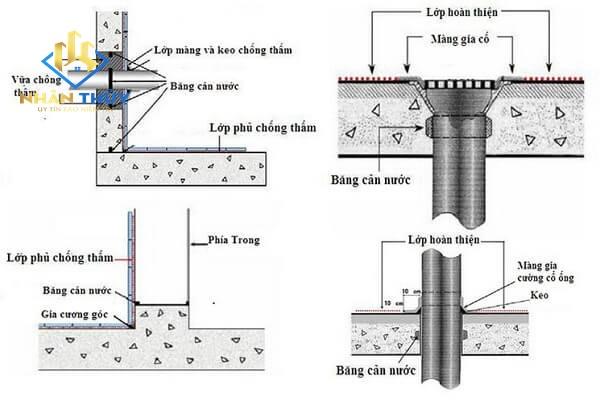 quy trình chống thấm ống xuyên sàn