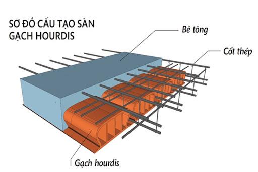 cấu tạo sàn sân thượng