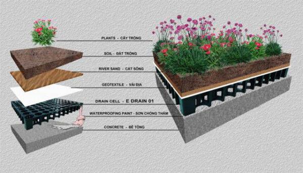 cấu tạo chống thấm sân thượng