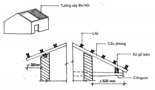 cấu tạo tường thu hồi